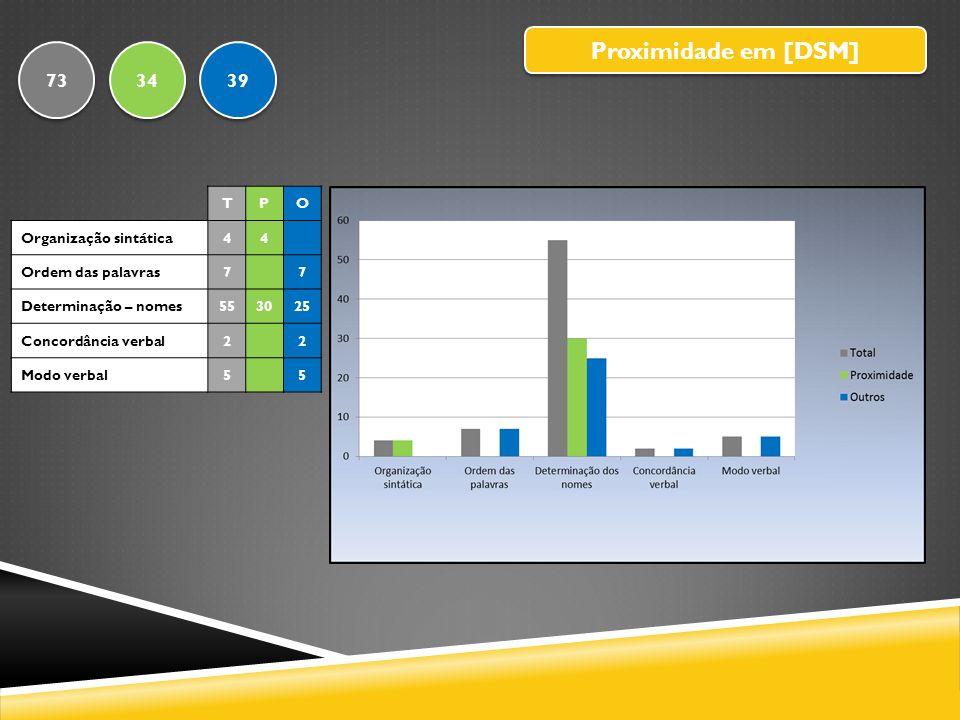 Proximidade em [DSM] 73 34 39 T P O Organização sintática 4
